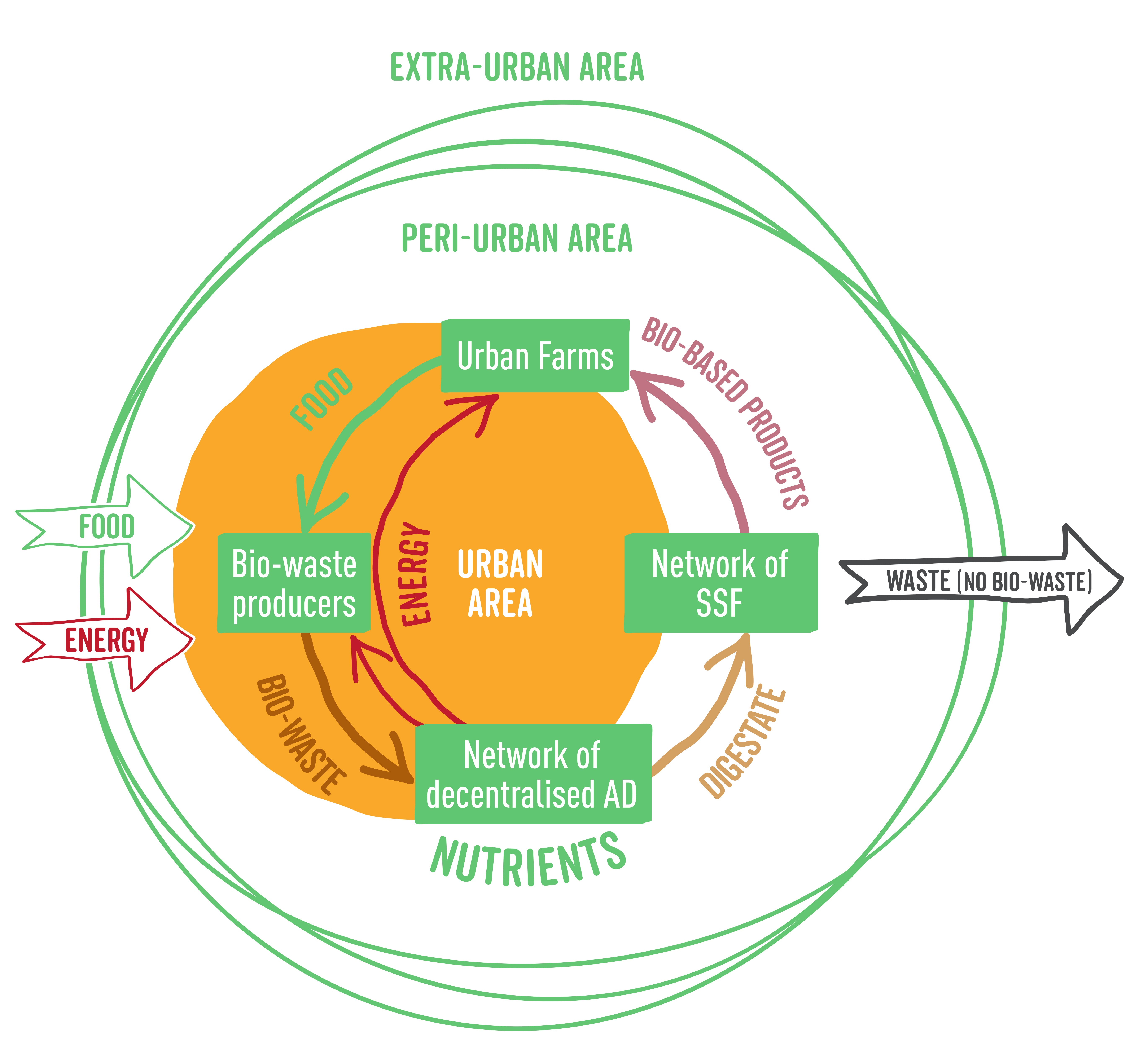 DECISIVE-future_situation-scheme